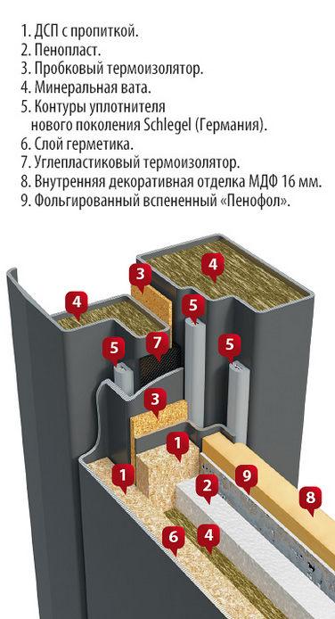 конструкция двери DK Термаль